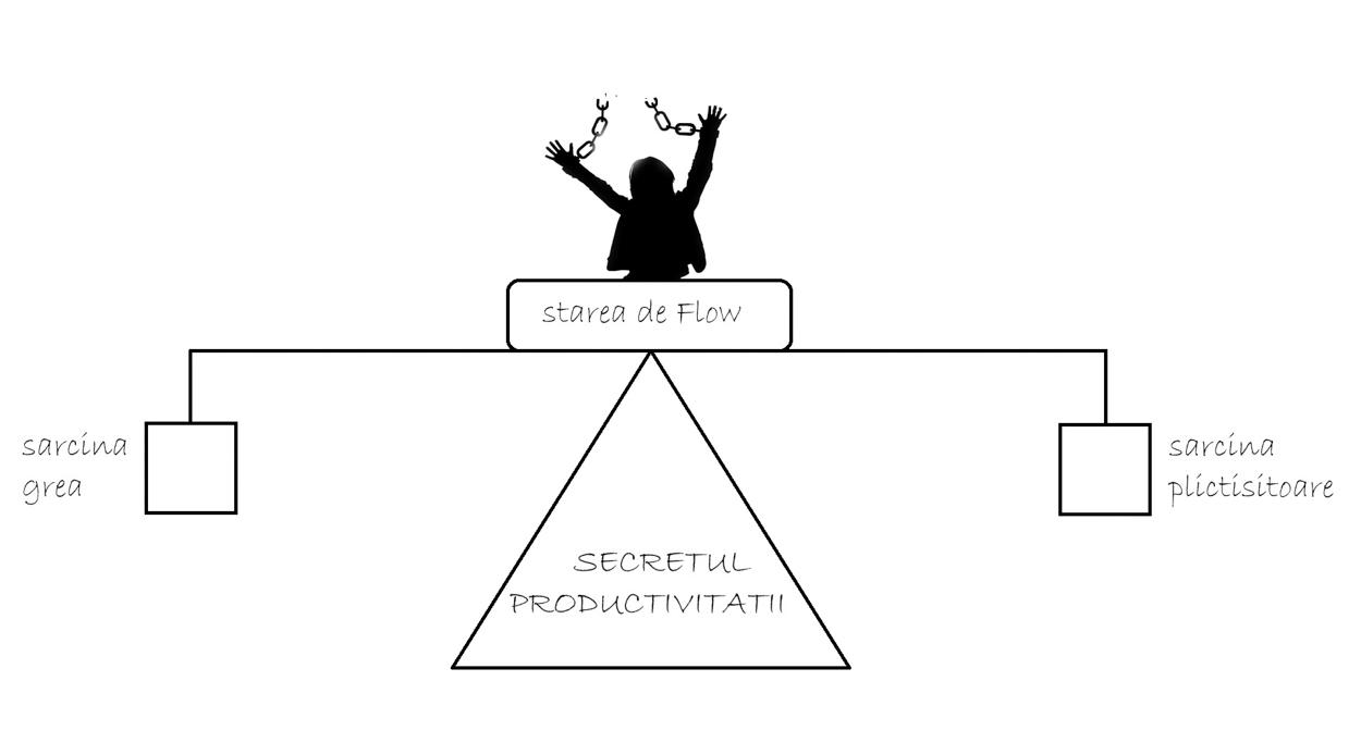 secretul productivitatii
